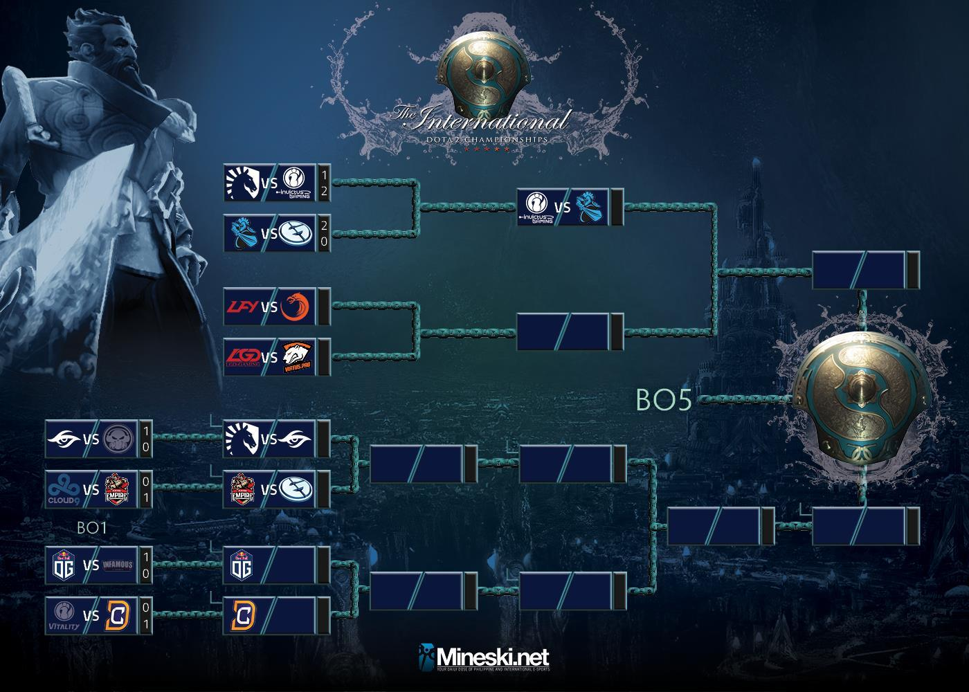 Youu0027ll Notice That Both Team Liquid And Evil Geniuses Have Been Sent To The  Lower Bracket By Chinese Teams (RIP Your Compendium Predictions, SumaiL  Fans).